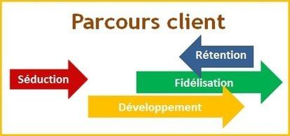 L' Experience client : 4 cycles et 6 étapes ! | La qualité au service des clients | Scoop.it