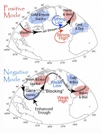 Climate Code Red: With Arctic freezer door open, frigid air drains into USA and Eurasia, with Arctic unusually mild | Sustain Our Earth | Scoop.it
