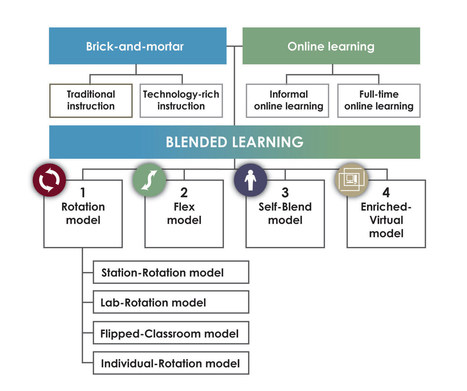 Innosight Institute » Blended-Learning Model Definitions | Teaching Foreign Languages | Scoop.it