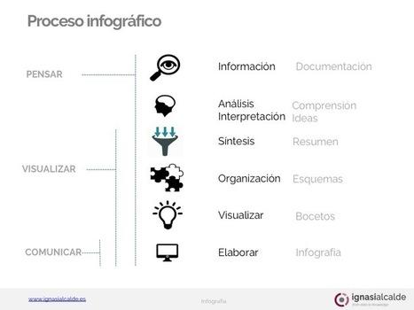 Infografía: ¿Dónde está el conocimiento que se perdió con la información? | Ignasi Alcalde | Inteligencia Colectiva | Scoop.it