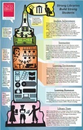 Infographics | CSLA | 21st Century Teacher Librarians and School Libraries | Scoop.it