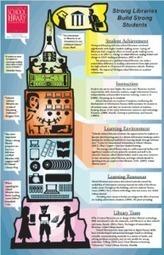 CSLA School Library Advocacy Infographic | School Libraries Leading Information Literacy | Scoop.it