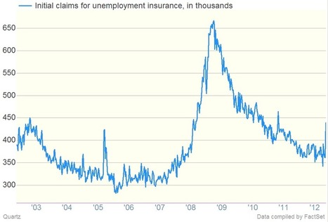 How Hurricanes Impact Unemployment, in One Chart | Arrival Cities | Scoop.it
