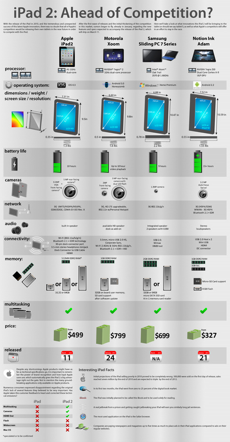 Is The iPad2 really ahead of the competition? | Infographics | Scoop.it
