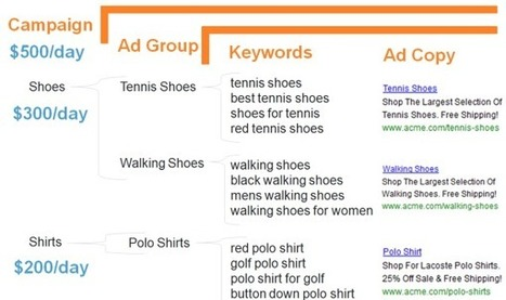 How to Launch a Google AdWords Campaign the RIGHT Way   Consumer Engagement Marketing   Scoop.it