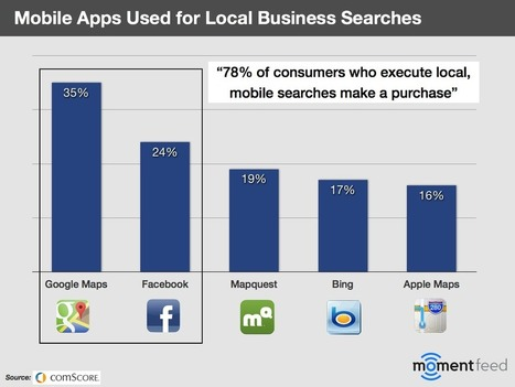 Local Search Is Becoming a Mobile Experience With a Social Layer | Local SEO for local businesses | Scoop.it
