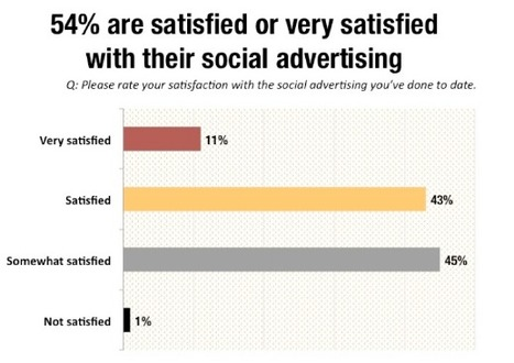 The Trends In Social Advertising Survey - Behind The Numbers | Social Media Today | Digital Marketing & Communications | Scoop.it