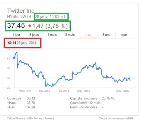 Pourquoi Google pourrait-il vouloir racheter Twitter ? - #Arobasenet | Ma veille sur internet | Scoop.it