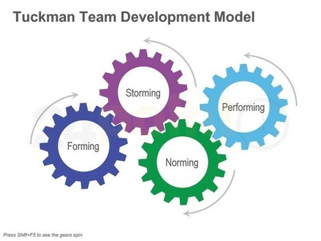 Animated Tuckman Team Development | Tuckman's Stages of Team Development | Scoop.it