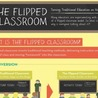 Flipped Classroom: what to consider