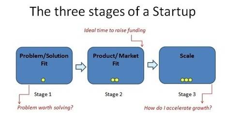 4 'Running Lean' Tips To Avoid Startup Product Failure | lean start up | Scoop.it