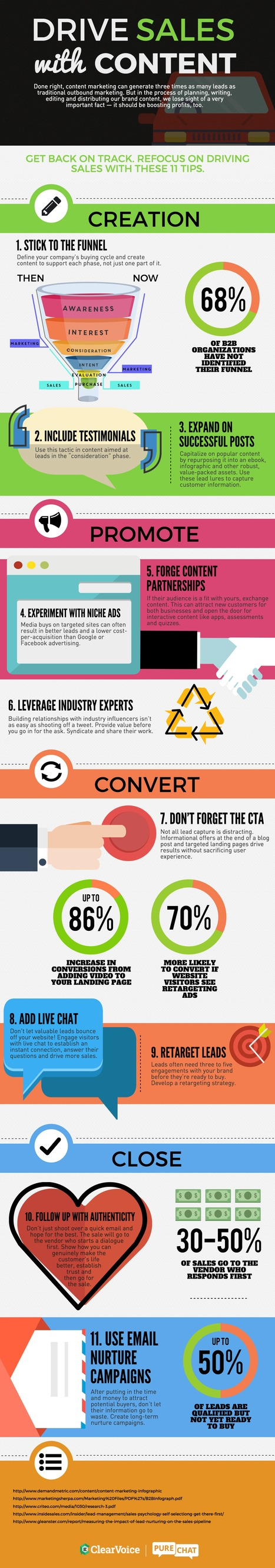 How to Drive Sales with Content Marketing #Infographic | MarketingHits | Scoop.it