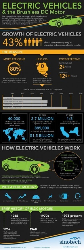 Electric Vehicles & the Brushless DC Motor [Infographic] | Sinotech Motors & Mechanical Parts | BLDC motor | Scoop.it