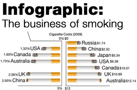 Infographic: The business of smoking | Health and human development research and information sharing | Scoop.it