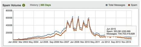 Le spam est à son niveau le plus bas depuis 12 ans | Seniors | Scoop.it