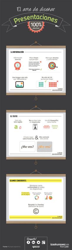 El arte de crear buenas presentaciones | Creatividad, Arte y Manualidades | Scoop.it