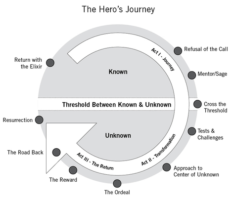 Brand Storytelling: 10 Steps to Start Your Content Marketing Hero's Journey | Digital Marketing Strategy | Scoop.it