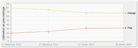 Free Mobile NetStat: Le taux d'utilisation du réseau Free Mobile atteint 32,2%   Free Mobile : la révolution. Et après ?   Scoop.it