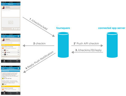 Connected Apps : le web revisité par Foursquare | ubimedia and ubiquitous internet | Scoop.it