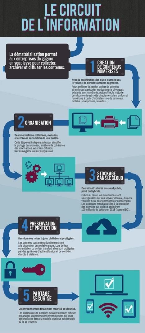 Les bénéfices de la dématérialisation  [Nextformation] | Technologies & web - Trouvez votre formation sur www.nextformation.com | Scoop.it