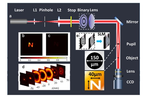 Beam of darkness makes objects invisible from a distance | Amazing Science | Scoop.it