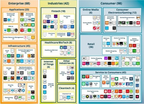 There are now 229 unicorn startups, with $175B in funding and $1.3Tvaluation | Sustainability - Business Management - Entrepreneurship - Innovation | Scoop.it