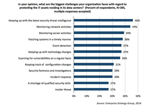 Virtual and Cloud Security Designed for the Data Center - ESG Research - Enterprise Strategy Group | The World of Trust | Scoop.it
