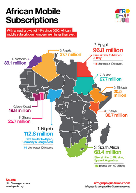 Afrographique (African Mobile Subscription user numbers. Data...) | NGOs in Human Rights, Peace and Development | Scoop.it