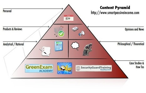 Atypical Tips for Writing Awesome Blog Posts   The Smart Passive Income Blog   Content Marketing for Solopreneurs   Scoop.it