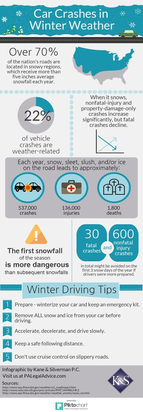 Car Crashes in Winter Weather [Infographic]   Accidents, Recalls and Awareness   Scoop.it