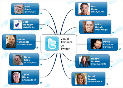 The top 10 visual thinkers on Twitter - Mind Mapping Software Blog | Visual Thinking | Scoop.it