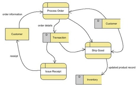 Tutorial on how to draw a data flow diagram df for Draw dfd online
