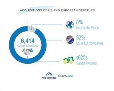 #Startup, tre su quattro sono acquisite da aziende Usa | ALBERTO CORRERA - QUADRI E DIRIGENTI TURISMO IN ITALIA | Scoop.it