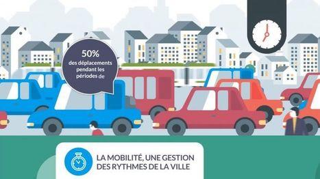 Les enjeux de la mobilité, 8 façons d'appréhender le transport | AURAN | Transports Alternatifs et Éco-Mobilité | Scoop.it