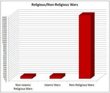 The Myth that Religion is the #1 Cause of War | Does religion cause war or not? | Scoop.it