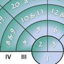 Généalogie : des ancêtres en nombres (2) - numérotation   Yvon Généalogie   GenealoNet   Scoop.it