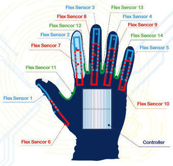 "Smart Glove: ""Voice Recognition"" for Sign Language Users 