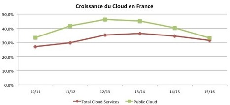 Cloud, IaaS, SaaS : L'exception française se poursuivra en 2013 | Cloud Infrastructure | Scoop.it