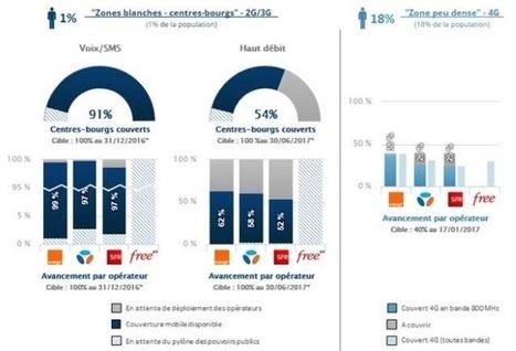3G/4G : les Pays de la Loire invitent ses habitants à mesurer eux-mêmes la qualité de service | Territoires innovants | Scoop.it