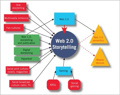 Web 2.0 Storytelling: Emergence of a New Genre (EDUCAUSE Review) | EDUCAUSE.edu | Scriveners' Trappings | Scoop.it