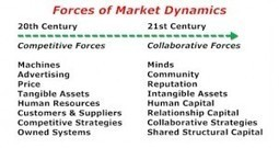 Leveraging 21st Century Assets | Beyond Marketing | Scoop.it