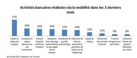 L'adoption des comportements bancaires en ligne et mobiles | imarklab | L'innovation de la communication | Scoop.it
