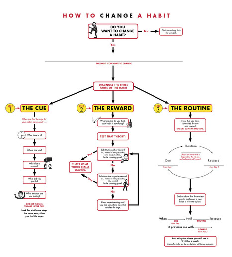 A flowchart for changing a habit   Life @ Work   Scoop.it