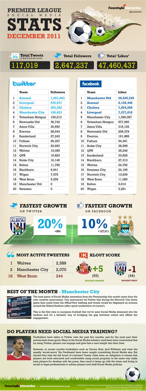 Sporting Infographic Shows How Ingrained Social Media Coverage Is In Football  @freestyleint  @SimplyZesty   EPIC Infographic   Scoop.it