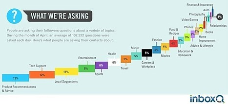 Social Media - Twitter Users Want Brands to Respond to Their Questions : MarketingProfs Article   Curation, Social Business and Beyond   Scoop.it