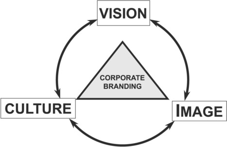 6 effective tips for Corporate branding - Blogs - MyTechLogy | Brandedlogodesigns | Scoop.it