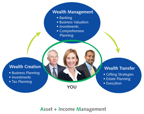 Career in wealth management? | We Are Here To Remove Your Confusion | Scoop.it