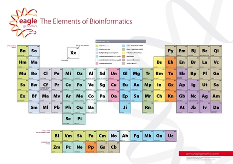 The Elements of Bioinformatics | Eagle Genomics | Virology and Bioinformatics from Virology.ca | Scoop.it