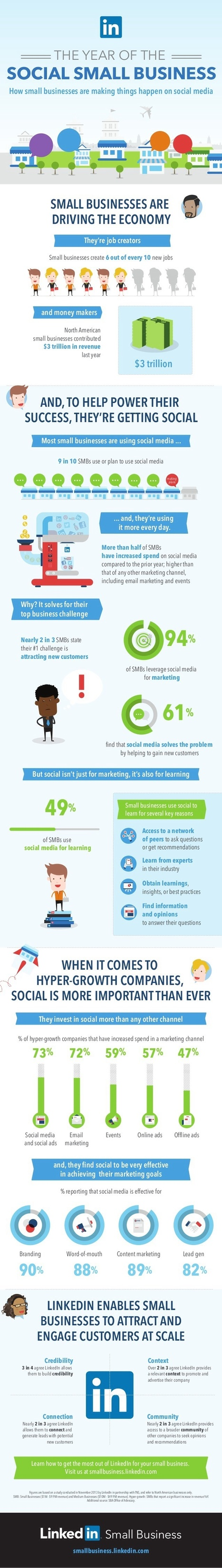The Year of the Social SMB [Infographic] | MarketingHits | Scoop.it