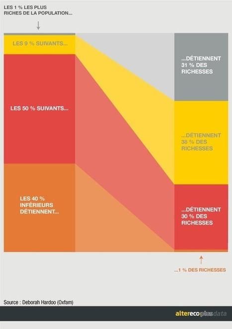 En Europe, les riches se portent bien | Nouveaux paradigmes | Scoop.it